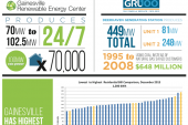 Check out utility data for Alachua County