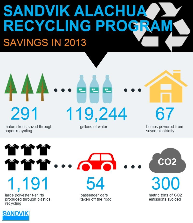 Sandvik Mining & Construction innovates with recycling program
