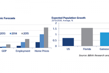 BBVA economist reflects on Florida economy