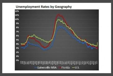Gainesville FL MSA Economic Indicators Report (March 2020)